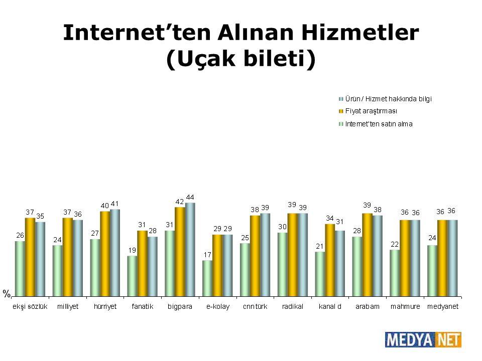 Internet'ten Alınan Hizmetler (Uçak bileti) %