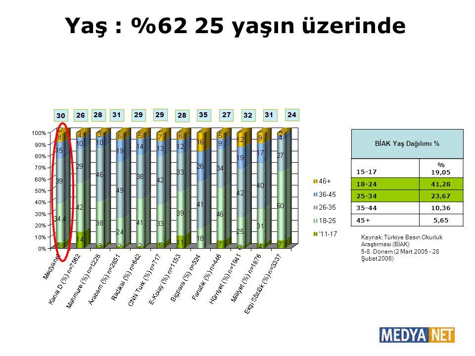 30 Yaş : %62 25 yaşın üzerinde 15-17 % 19,05 18-2441,28 25-3423,67 35-4410,36 45+5,65 Kaynak: Türkiye Basın Okurluk Araştırması (BİAK) 5-8. Dönem (2 M