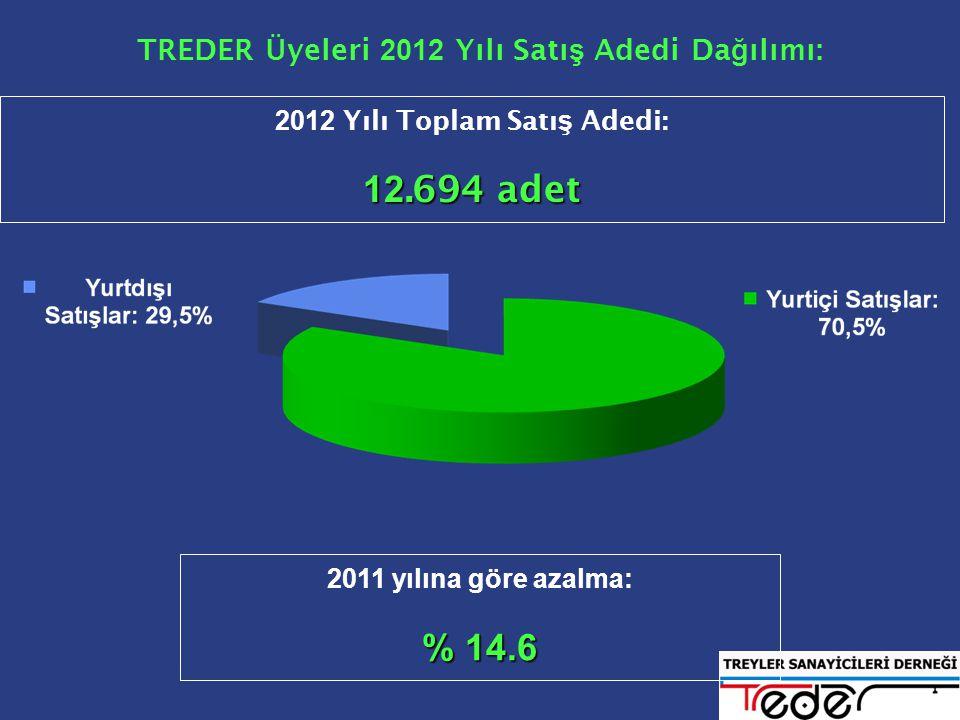 TREDER Üyeleri 2012 Yılı Satı ş Adedi Da ğ ılımı: 2011 yılına göre azalma: % 14.6 2012 Yılı Toplam Satı ş Adedi: 12.694 adet