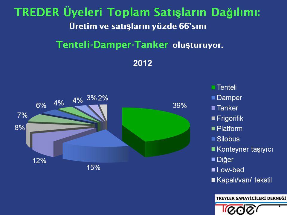TREDER Üyeleri Toplam Satı ş ların Da ğ ılımı: Üretim ve satı ş ların yüzde 66'sını Tenteli-Damper-Tanker olu ş turuyor.