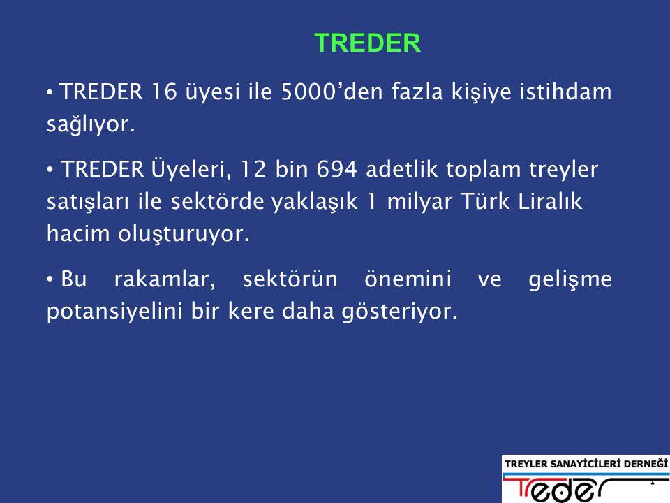 TREDER • TREDER 16 üyesi ile 5000'den fazla ki ş iye istihdam sa ğ lıyor.
