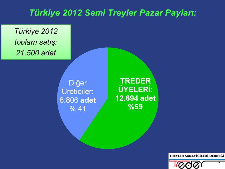 Türkiye 2012 Semi Treyler Pazar Payları: Türkiye 2012 toplam satış: 21.500 adet