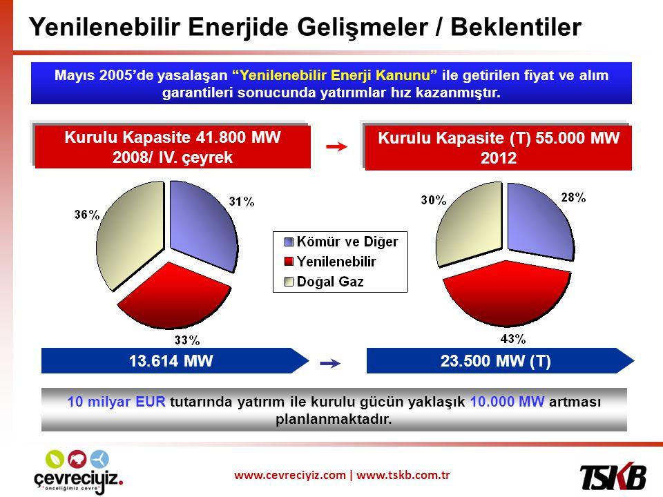 www.cevreciyiz.com | www.tskb.com.tr Enerji Projelerinin Değerlendirilmesi I HES • Su potansiyeli • Primer ve Sekonder enerji üretimi • Birim maliyet •İnşaat ve ekipman sözleşmeleri RES • Rüzgar ölçüm istatistikleri • Ekipman analizi •Ekipman temini ve performans garantisi sözleşmeleri • Enerji projelerinin teknik, iktisadi ve mali açıdan değerlendirilmeleri gereklidir.