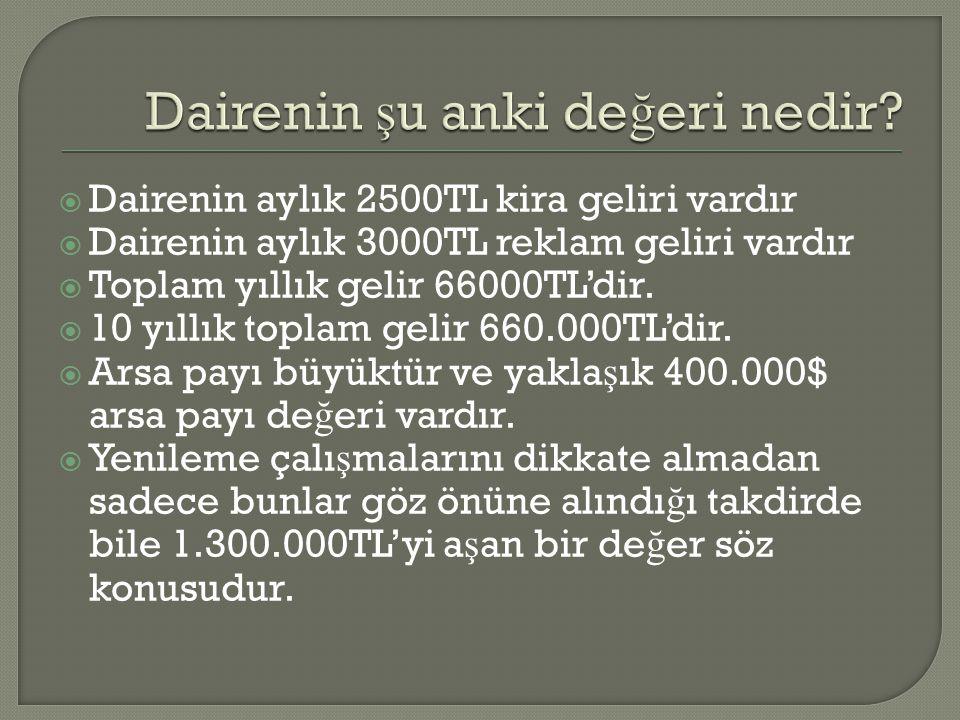  Dairenin aylık 2500TL kira geliri vardır  Dairenin aylık 3000TL reklam geliri vardır  Toplam yıllık gelir 66000TL'dir.