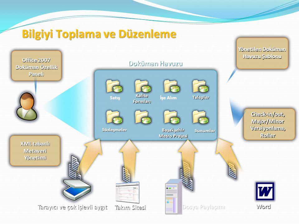 Doküman Havuzu Satış Yönetilen Doküman Havuzu Şablonu Office 2007 Doküman Özellik Paneli XML tabanlı Metaveri Yönetimi Dosya Paylaşımı Tarayıcı ve çok işlevli aygıt Word Takım Sitesi Check-in/out, Major/Minor Versiyonlama, Roller Bilgiyi Toplama ve Düzenleme İşe Alım Talepler Başakşehir Metro Projesi Sözleşmeler Kalite Formları Sunumlar