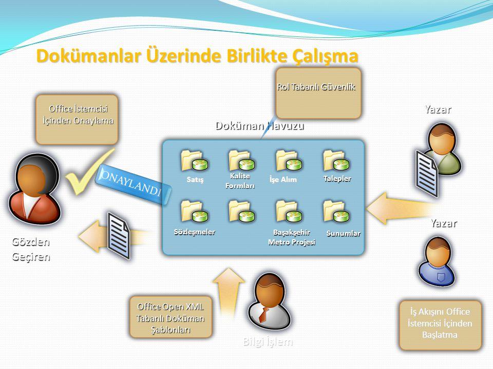 Yazar Gözden Geçiren Yazar Office İstemcisi İçinden Onaylama İş Akışını Office İstemcisi İçinden Başlatma Doküman Havuzu Rol Tabanlı Güvenlik Bilgi İşlem Office Open XML Tabanlı Doküman Şablonları Dokümanlar Üzerinde Birlikte Çalışma ONAYLANDI Satış İşe Alım Talepler Başakşehir Metro Projesi Sözleşmeler Kalite Formları Sunumlar