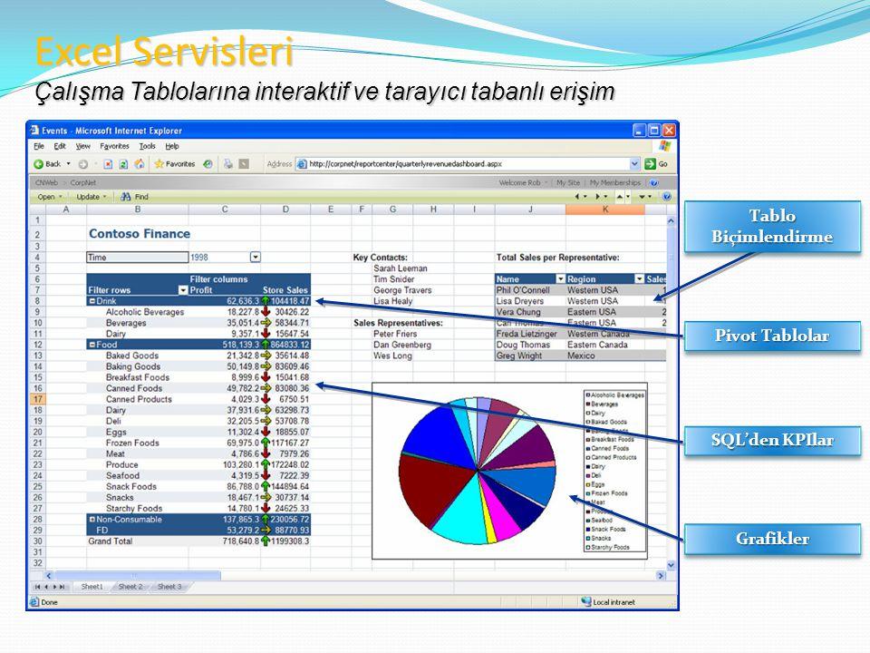 Tablo Biçimlendirme Pivot Tablolar SQL'den KPIlar GrafiklerGrafikler Excel Servisleri Çalışma Tablolarına interaktif ve tarayıcı tabanlı erişim