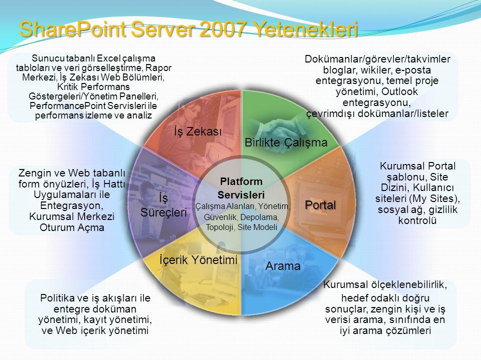 İş Zekası Birlikte Çalışma Arama Portal İş Süreçleri Platform Servisleri Çalışma Alanları, Yönetim, Güvenlik, Depolama, Topoloji, Site Modeli İçerik Yönetimi Sunucu tabanlı Excel çalışma tabloları ve veri görselleştirme, Rapor Merkezi, İş Zekası Web Bölümleri, Kritik Performans Göstergeleri/Yönetim Panelleri, PerformancePoint Servisleri ile performans izleme ve analiz Politika ve iş akışları ile entegre doküman yönetimi, kayıt yönetimi, ve Web içerik yönetimi Zengin ve Web tabanlı form önyüzleri, İş Hattı Uygulamaları ile Entegrasyon, Kurumsal Merkezi Oturum Açma Dokümanlar/görevler/takvimler bloglar, wikiler, e-posta entegrasyonu, temel proje yönetimi, Outlook entegrasyonu, çevrimdışı dokümanlar/listeler Kurumsal ölçeklenebilirlik, hedef odaklı doğru sonuçlar, zengin kişi ve iş verisi arama, sınıfında en iyi arama çözümleri Kurumsal Portal şablonu, Site Dizini, Kullanıcı siteleri (My Sites), sosyal ağ, gizlilik kontrolü SharePoint Server 2007 Yetenekleri