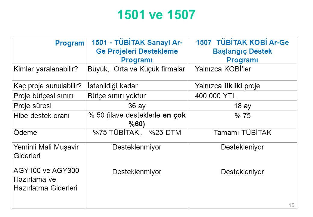 1501 ve 1507 Program 1501 - TÜBİTAK Sanayi Ar- Ge Projeleri Destekleme Programı 1507  TÜBİTAK KOBİ Ar-Ge Başlangıç Destek Programı Kimler yaralanabil