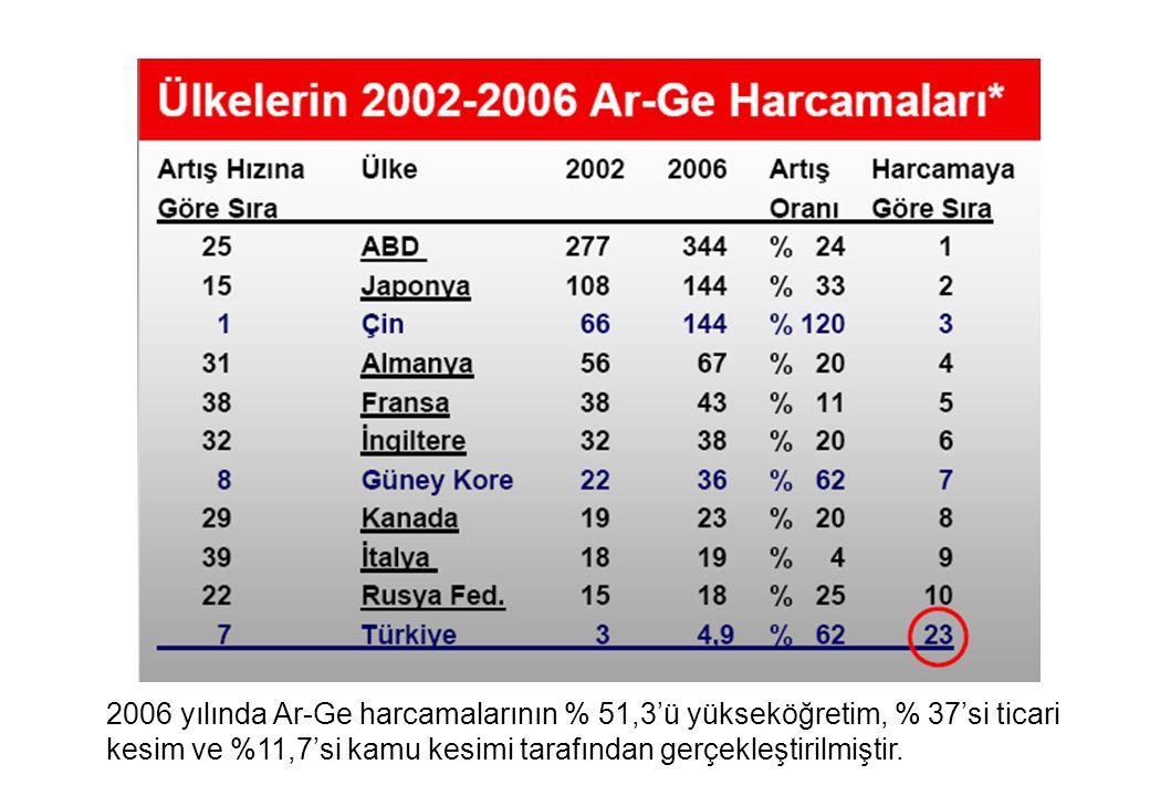 2006 yılında Ar-Ge harcamalarının % 51,3'ü yükseköğretim, % 37'si ticari kesim ve %11,7'si kamu kesimi tarafından gerçekleştirilmiştir.
