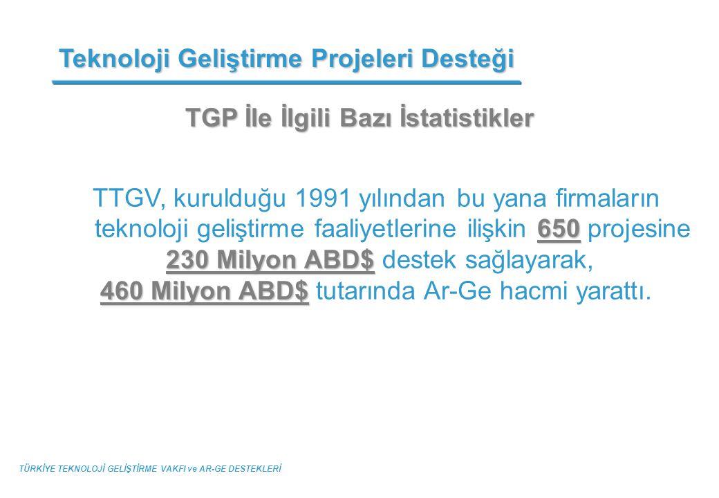 TGP İle İlgili Bazı İstatistikler 650 TTGV, kurulduğu 1991 yılından bu yana firmaların teknoloji geliştirme faaliyetlerine ilişkin 650 projesine 230 M