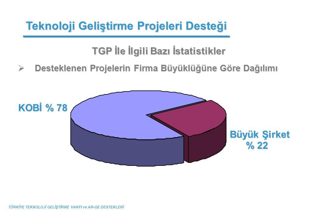 TGP İle İlgili Bazı İstatistikler  Desteklenen Projelerin Firma Büyüklüğüne Göre Dağılımı Teknoloji Geliştirme Projeleri Desteği TÜRKİYE TEKNOLOJİ GE