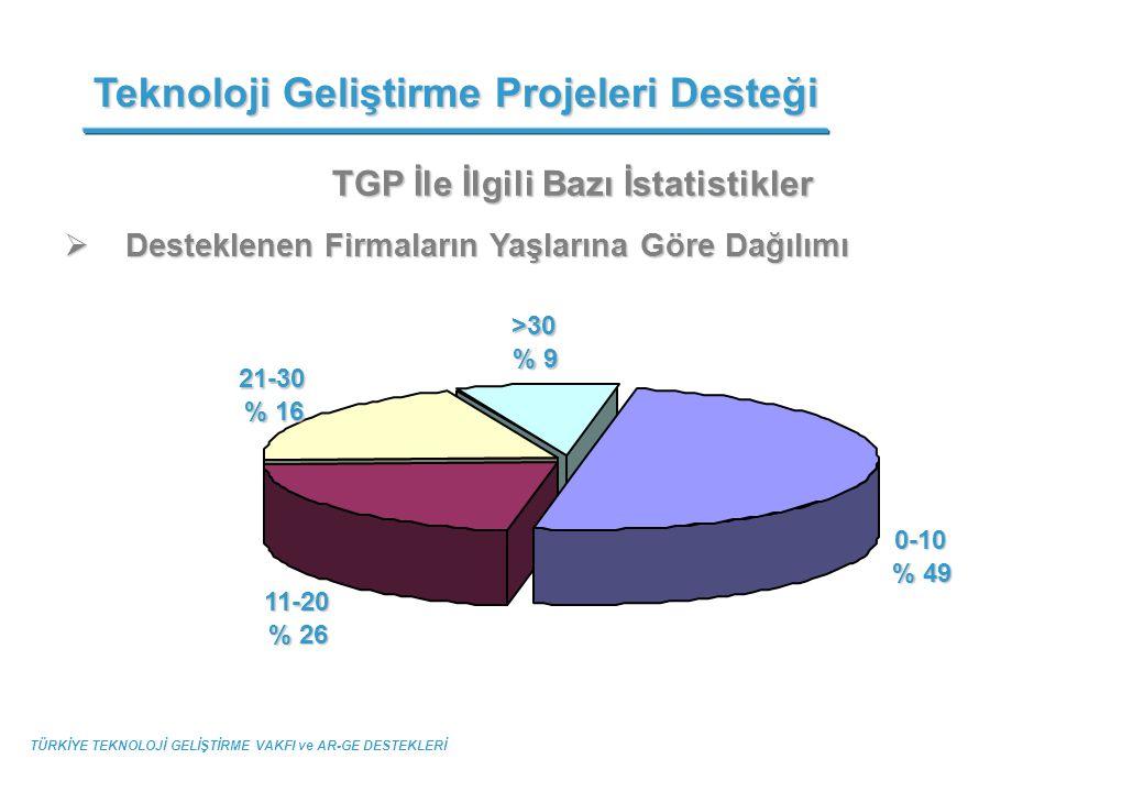 TGP İle İlgili Bazı İstatistikler  Desteklenen Firmaların Yaşlarına Göre Dağılımı Teknoloji Geliştirme Projeleri Desteği TÜRKİYE TEKNOLOJİ GELİŞTİRME
