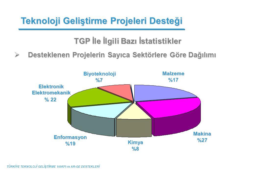 TGP İle İlgili Bazı İstatistikler  Desteklenen Projelerin Sayıca Sektörlere Göre Dağılımı Teknoloji Geliştirme Projeleri Desteği TÜRKİYE TEKNOLOJİ GE