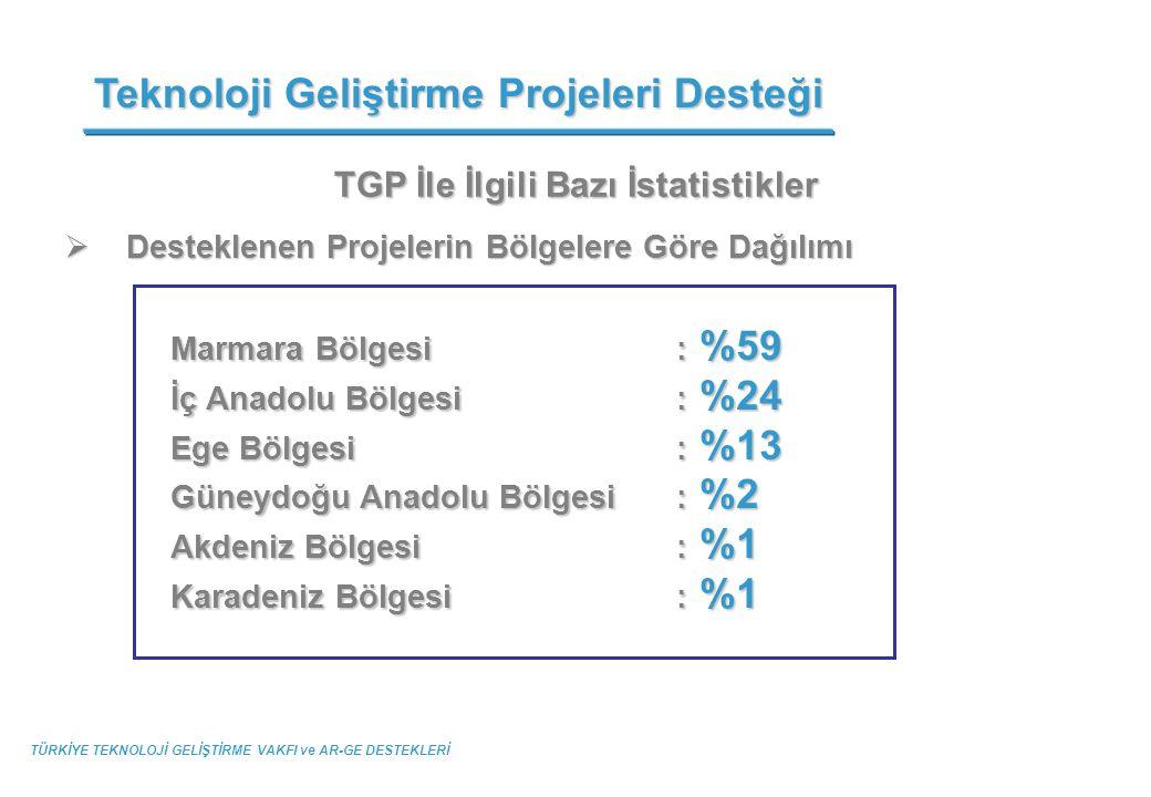 TGP İle İlgili Bazı İstatistikler  Desteklenen Projelerin Bölgelere Göre Dağılımı Teknoloji Geliştirme Projeleri Desteği TÜRKİYE TEKNOLOJİ GELİŞTİRME
