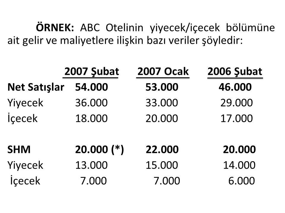 ÖRNEK: ABC Otelinin yiyecek/içecek bölümüne ait gelir ve maliyetlere ilişkin bazı veriler şöyledir: 2007 Şubat 2007 Ocak 2006 Şubat Net Satışlar 54.00