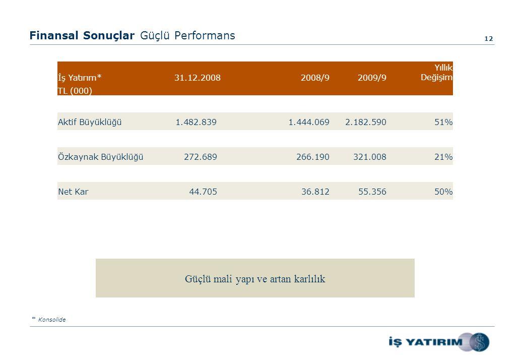 Güçlü mali yapı ve artan karlılık Finansal Sonuçlar Güçlü Performans 12 * Konsolide İş Yatırım* 31.12.2008 2008/92009/9 Yıllık Değişim TL (000) Aktif Büyüklüğü1.482.839 1.444.0692.182.59051% Özkaynak Büyüklüğü 272.689 266.190321.00821% Net Kar 44.705 36.81255.35650%