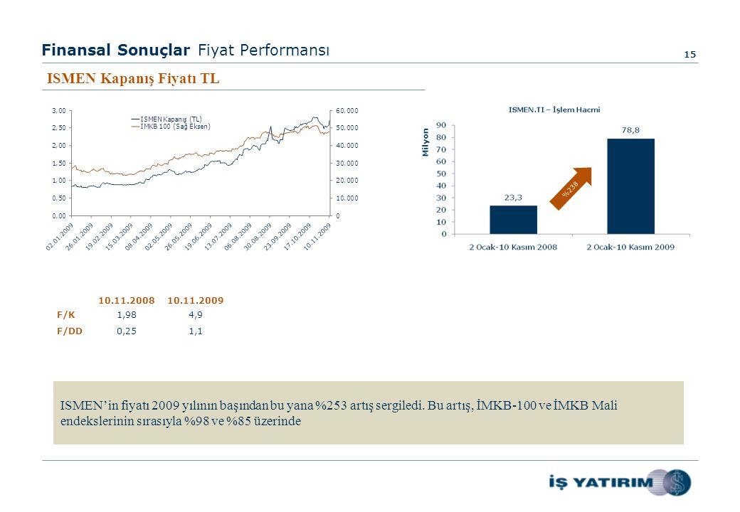Finansal Sonuçlar Fiyat Performansı 15 ISMEN Kapanış Fiyatı TL ISMEN'in fiyatı 2009 yılının başından bu yana %253 artış sergiledi.
