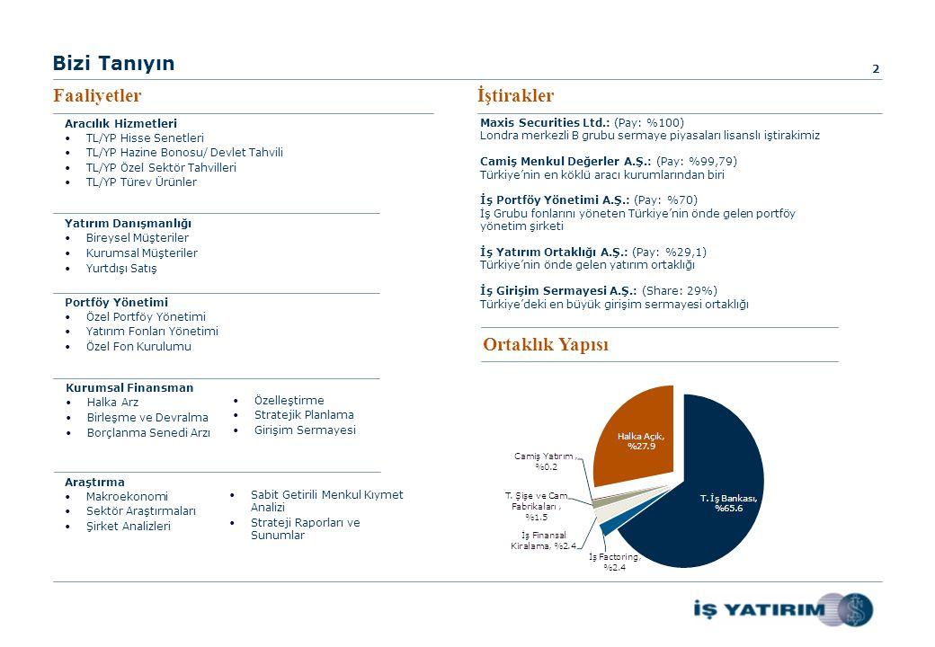 Bizi Tanıyın Faaliyetlerİştirakler 2 Maxis Securities Ltd.: (Pay: %100) Londra merkezli B grubu sermaye piyasaları lisanslı iştirakimiz Camiş Menkul Değerler A.Ş.: (Pay: %99,79) Türkiye'nin en köklü aracı kurumlarından biri İş Portföy Yönetimi A.Ş.: (Pay: %70) İş Grubu fonlarını yöneten Türkiye'nin önde gelen portföy yönetim şirketi İş Yatırım Ortaklığı A.Ş.: (Pay: %29,1) Türkiye'nin önde gelen yatırım ortaklığı İş Girişim Sermayesi A.Ş.: (Share: 29%) Türkiye'deki en büyük girişim sermayesi ortaklığı Ortaklık Yapısı Yatırım Danışmanlığı •Bireysel Müşteriler •Kurumsal Müşteriler •Yurtdışı Satış Kurumsal Finansman •Halka Arz •Birleşme ve Devralma •Borçlanma Senedi Arzı •Özelleştirme •Stratejik Planlama •Girişim Sermayesi Araştırma •Makroekonomi •Sektör Araştırmaları •Şirket Analizleri •Sabit Getirili Menkul Kıymet Analizi •Strateji Raporları ve Sunumlar Portföy Yönetimi •Özel Portföy Yönetimi •Yatırım Fonları Yönetimi •Özel Fon Kurulumu Aracılık Hizmetleri •TL/YP Hisse Senetleri •TL/YP Hazine Bonosu/ Devlet Tahvili •TL/YP Özel Sektör Tahvilleri •TL/YP Türev Ürünler