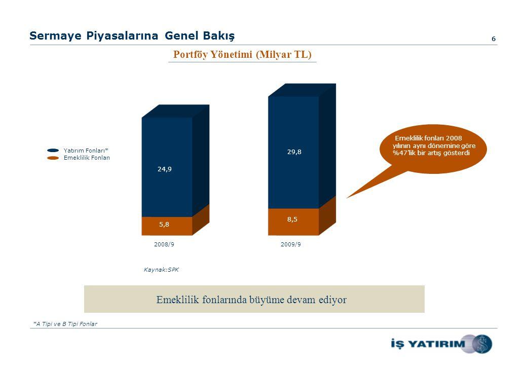 Sermaye Piyasalarına Genel Bakış Emeklilik fonlarında büyüme devam ediyor 6 2008/92009/9 24,9 5,8 29,8 8,5 Kaynak:SPK Emeklilik fonları 2008 yılının aynı dönemine göre %47'lik bir artış gösterdi Portföy Yönetimi (Milyar TL) Emeklilik Fonları Yatırım Fonları* *A Tipi ve B Tipi Fonlar