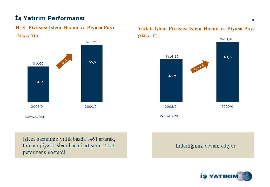 İş Yatırım Performansı 8 2008/92009/92008/92009/9 34,7 55,9 46,2 64,5 %61 %39,6 Kaynak:İMKB Kaynak:VOB İşlem hacmimiz yıllık bazda %61 artarak, toplam piyasa işlem hacmi artışının 2 katı peformans gösterdi Liderliğimiz devam ediyor %6,69 %8,21 %14,19 %13,48 H.