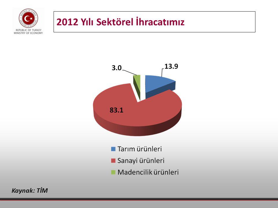 2012 Yılı Sektörel İhracatımız Kaynak: TİM