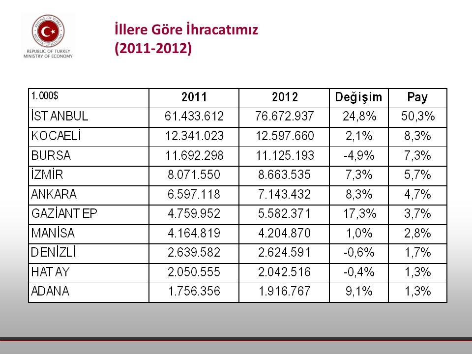 İllere Göre İhracatımız (2011-2012)