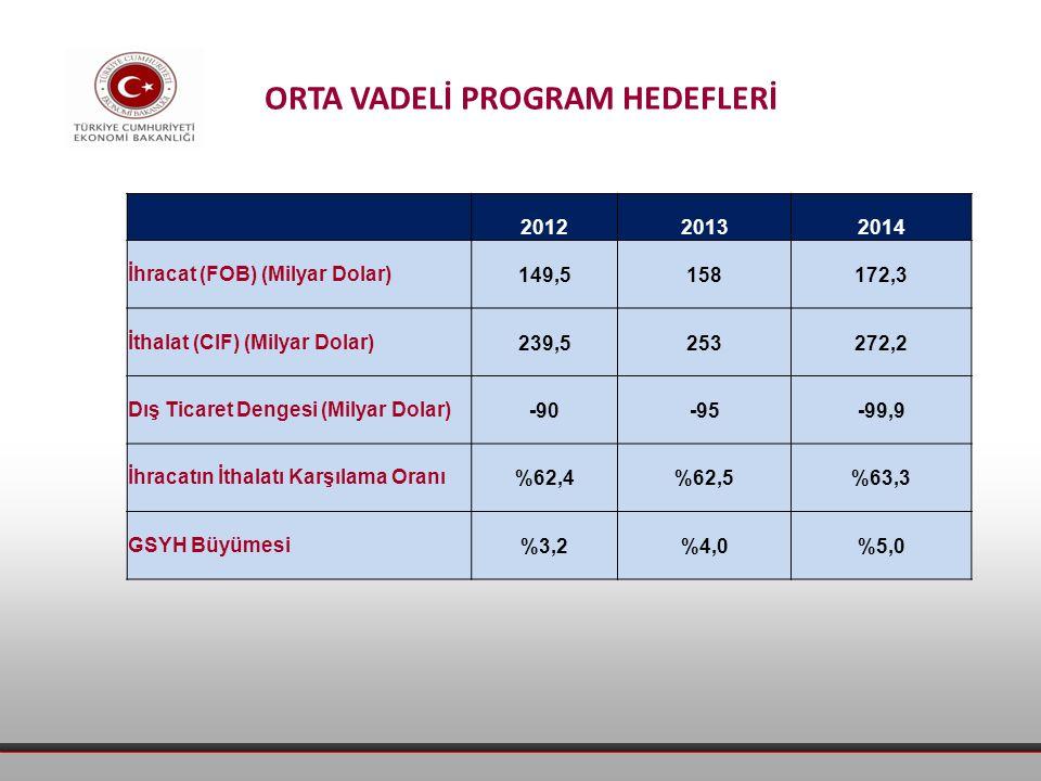 201220132014 İhracat (FOB) (Milyar Dolar)149,5158172,3 İthalat (CIF) (Milyar Dolar)239,5253272,2 Dış Ticaret Dengesi (Milyar Dolar)-90-95-99,9 İhracatın İthalatı Karşılama Oranı%62,4%62,5%63,3 GSYH Büyümesi%3,2%4,0%5,0 ORTA VADELİ PROGRAM HEDEFLERİ