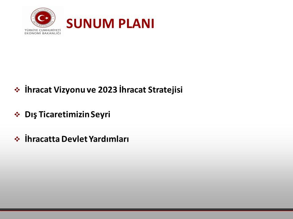 SUNUM PLANI  İhracat Vizyonu ve 2023 İhracat Stratejisi  Dış Ticaretimizin Seyri  İhracatta Devlet Yardımları