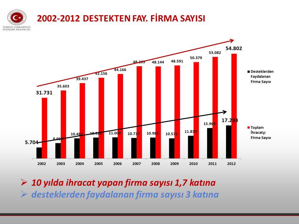 2002-2012 DESTEKTEN FAY.