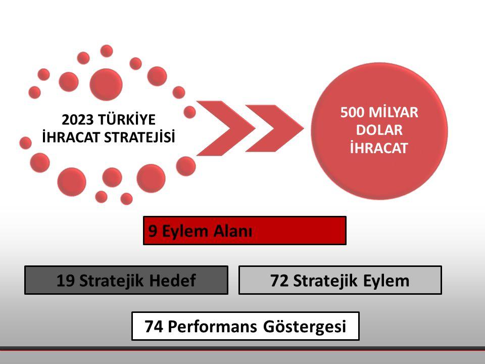 2023 TÜRKİYE İHRACAT STRATEJİSİ 500 MİLYAR DOLAR İHRACAT 9 Eylem Alanı 19 Stratejik Hedef72 Stratejik Eylem 74 Performans Göstergesi