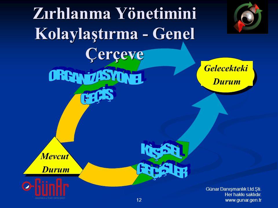 Transitions Gelecekteki Durum Mevcut Durum Zırhlanma Yönetimini Kolaylaştırma - Genel Çerçeve Günar Danışmanlık Ltd.Şti.