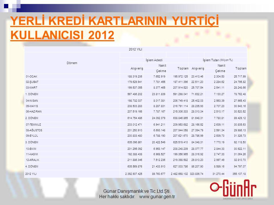 YERLİ KREDİ KARTLARININ YURTİÇİ KULLANICISI 2012 Günar Danışmanlık ve Tic.Ltd.Şti.