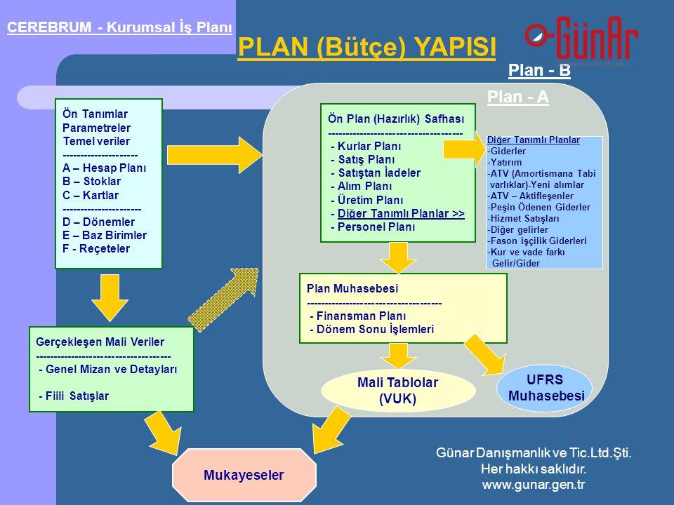 Plan - B PLAN (Bütçe) YAPISI Ön Tanımlar Parametreler Temel veriler --------------------- A – Hesap Planı B – Stoklar C – Kartlar ---------------------- D – Dönemler E – Baz Birimler F - Reçeteler Ön Plan (Hazırlık) Safhası ------------------------------------- - Kurlar Planı - Satış Planı - Satıştan İadeler - Alım Planı - Üretim Planı - Diğer Tanımlı Planlar >> - Personel Planı Plan - A Plan Muhasebesi ------------------------------------- - Finansman Planı - Dönem Sonu İşlemleri Mali Tablolar (VUK) Mukayeseler Gerçekleşen Mali Veriler ------------------------------------- - Genel Mizan ve Detayları - Fiili Satışlar CEREBRUM - Kurumsal İş Planı UFRS Muhasebesi Diğer Tanımlı Planlar -Giderler -Yatırım -ATV (Amortismana Tabi varlıklar)-Yeni alımlar -ATV – Aktifleşenler -Peşin Ödenen Giderler -Hizmet Satışları -Diğer gelirler -Fason işçilik Giderleri -Kur ve vade farkı Gelir/Gider Günar Danışmanlık ve Tic.Ltd.Şti.