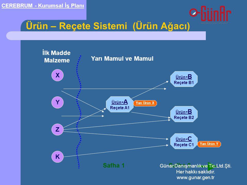 Ürün – Reçete Sistemi (Ürün Ağacı) X Y Z K Ürün -A Reçete A1 İlk Madde Malzeme Yarı Mamul ve Mamul Safha 1Safha 2 Ürün -B Reçete B2 Ürün -B Reçete B1 Ürün -C Reçete C1 Yan Ürün X Yan Ürün Y CEREBRUM - Kurumsal İş Planı Günar Danışmanlık ve Tic.Ltd.Şti.