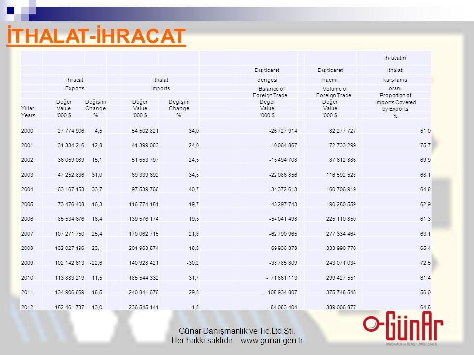 İTHALAT-İHRACAT Günar Danışmanlık ve Tic.Ltd.Şti. Her hakkı saklıdır. www.gunar.gen.tr İhracatın Dış ticaret ithalatı İhracatİthalatdengesihacmikarşıl