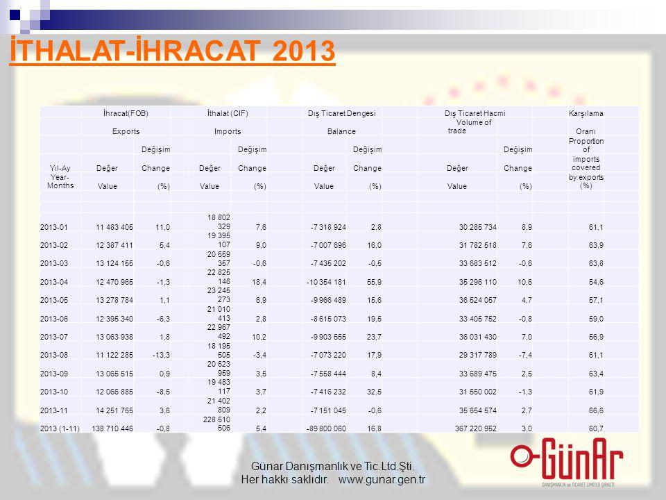 İTHALAT-İHRACAT 2013 Günar Danışmanlık ve Tic.Ltd.Şti. Her hakkı saklıdır. www.gunar.gen.tr İhracat(FOB) İthalat (CIF) Dış Ticaret Dengesi Dış Ticaret