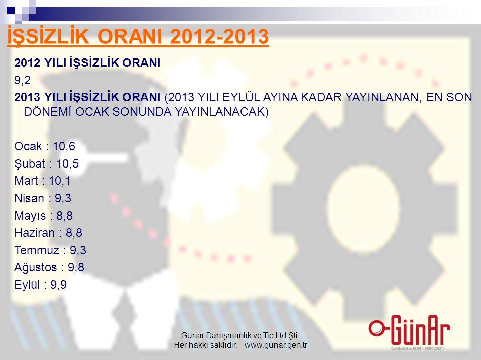 İŞSİZLİK ORANI 2012-2013 2012 YILI İŞSİZLİK ORANI 9,2 2013 YILI İŞSİZLİK ORANI (2013 YILI EYLÜL AYINA KADAR YAYINLANAN, EN SON DÖNEMİ OCAK SONUNDA YAY