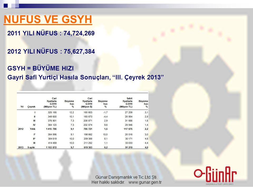 NUFUS VE GSYH 2011 YILI NÜFUS : 74,724,269 2012 YILI NÜFUS : 75,627,384 GSYH = BÜYÜME HIZI Gayri Safi Yurtiçi Hasıla Sonuçları, III.