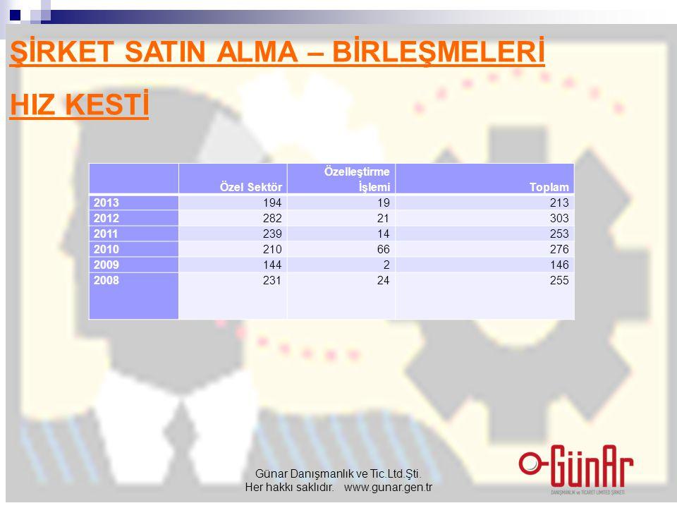 ŞİRKET SATIN ALMA – BİRLEŞMELERİ HIZ KESTİ Günar Danışmanlık ve Tic.Ltd.Şti.