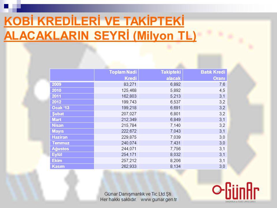 KOBİ KREDİLERİ VE TAKİPTEKİ ALACAKLARIN SEYRİ (Milyon TL) Günar Danışmanlık ve Tic.Ltd.Şti. Her hakkı saklıdır. www.gunar.gen.tr Toplam Nadi Kredi Tak