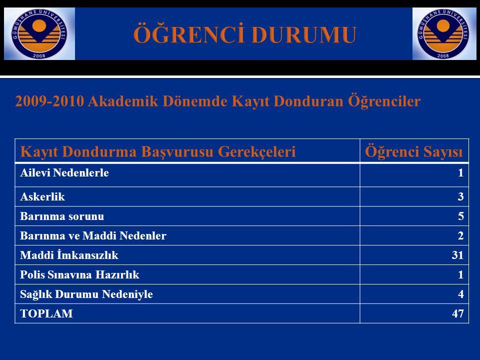 2009-2010 Akademik Dönemde Kayıt Donduran Öğrenciler Kayıt Dondurma Başvurusu GerekçeleriÖğrenci Sayısı Ailevi Nedenlerle1 Askerlik3 Barınma sorunu5 B