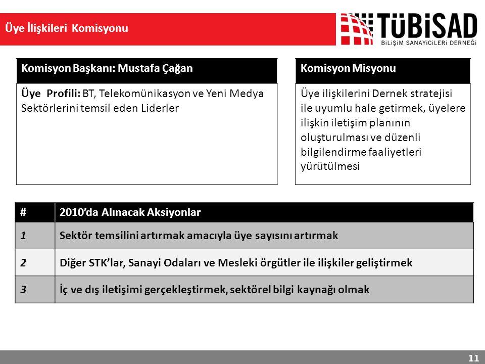 11 Üye İlişkileri Komisyonu #2010'da Alınacak Aksiyonlar 1Sektör temsilini artırmak amacıyla üye sayısını artırmak 2Diğer STK'lar, Sanayi Odaları ve Mesleki örgütler ile ilişkiler geliştirmek 3İç ve dış iletişimi gerçekleştirmek, sektörel bilgi kaynağı olmak Komisyon Başkanı: Mustafa Çağan Üye Profili: BT, Telekomünikasyon ve Yeni Medya Sektörlerini temsil eden Liderler Komisyon Misyonu Üye ilişkilerini Dernek stratejisi ile uyumlu hale getirmek, üyelere ilişkin iletişim planının oluşturulması ve düzenli bilgilendirme faaliyetleri yürütülmesi