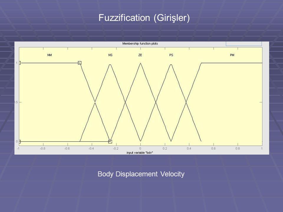 Fuzzification (Girişler) Body Displacement Velocity