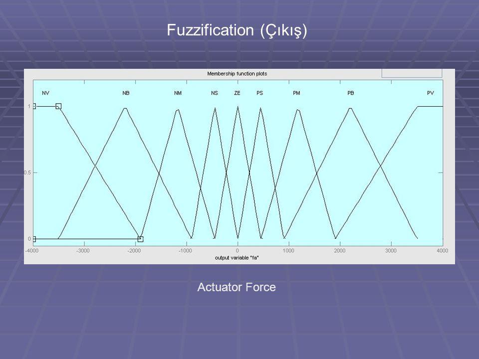 Fuzzification (Çıkış) Actuator Force