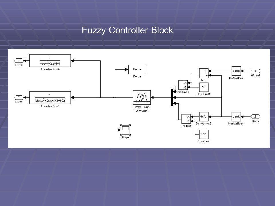 Fuzzy Controller Block