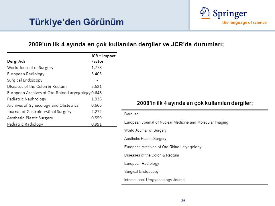 36 Türkiye'den Görünüm 2009'un ilk 4 ayında en çok kullanılan dergiler ve JCR'da durumları; Dergi Adı JCR – Impact Factor World Journal of Surgery1.778 European Radiology3.405 Surgical Endoscopy - Diseases of the Colon & Rectum2.621 European Archives of Oto-Rhino-Laryngology0.648 Pediatric Nephrology1.936 Archives of Gynecology and Obstetrics0.666 Journal of Gastrointestinal Surgery2.272 Aesthetic Plastic Surgery0.559 Pediatric Radiology0.991 Dergi adı European Journal of Nuclear Medicine and Molecular Imaging World Journal of Surgery Aesthetic Plastic Surgery European Archives of Oto-Rhino-Laryngology Diseases of the Colon & Rectum European Radiology Surgical Endoscopy International Urogynecology Journal 2008'in ilk 4 ayında en çok kullanılan dergiler;