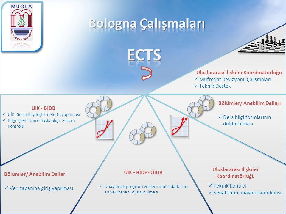Bologna Ders Tanımları parametreleri Dersin Amacı Öğretim Yöntem ve Teknikleri Ders Notları Değerlendirme Sistemi Yarı yıl, Ödev, Final Katkısı ECTS İş Yükü Tablosu Ders Süresi, Arasınav, Proje Sayıları