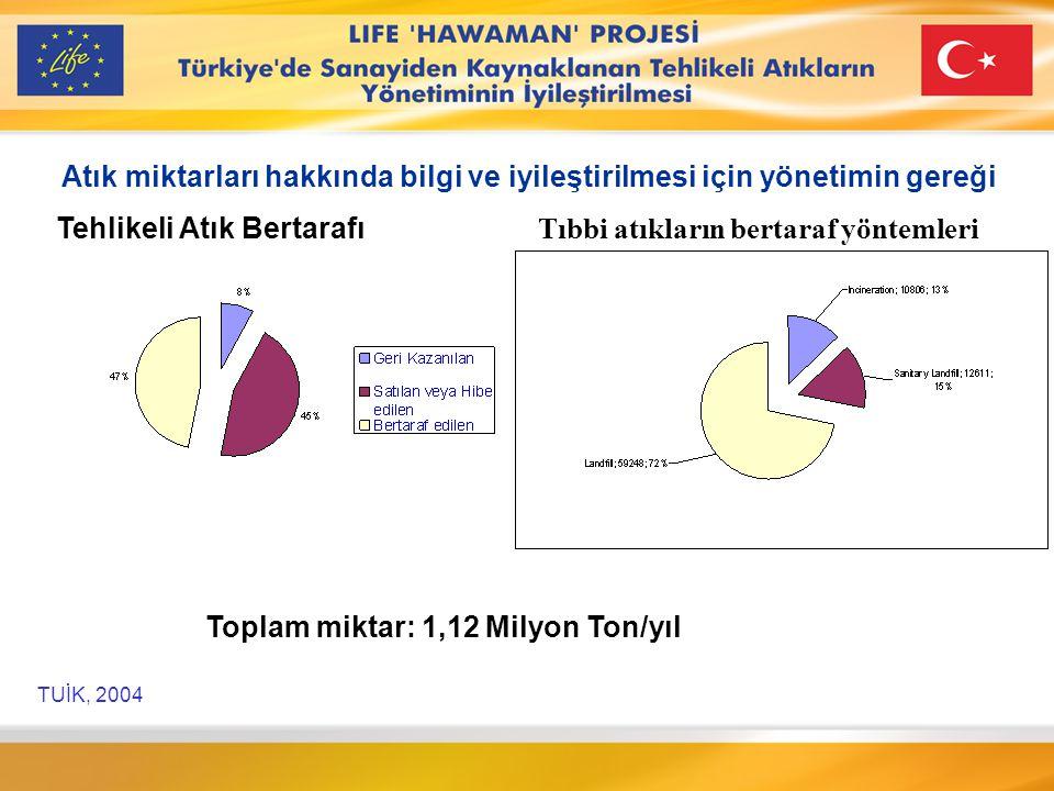 YAKMA VE DEPOLAMA: MEVCUT DURUM Firma AdıKapasite İZAYDAŞ (Depolama)790.000 m 3 İZAYDAŞ (Yakma)35.000 ton/yıl PETKİM (Yakma)17.500 ton/yıl TÜPRAŞ (Yakma) Kendi atıkları 7.750 ton/yıl İSKEN (Depolama) Kendi atıkları 115.000 m 3