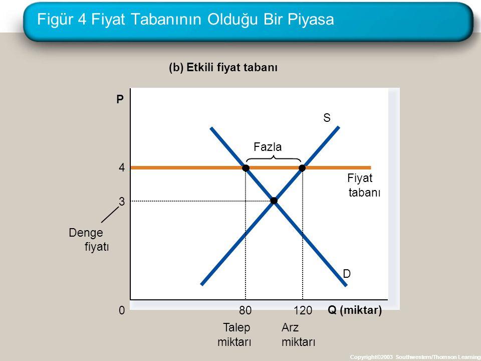Figür 4 Fiyat Tabanının Olduğu Bir Piyasa Copyright©2003 Southwestern/Thomson Learning (b) Etkili fiyat tabanı Q (miktar) 0 D S 4 Fiyat tabanı 80 Tale